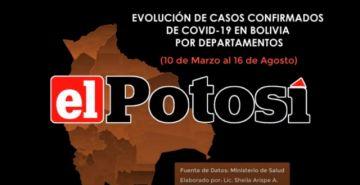 Vea el avance de los casos de #coronavirus en #Bolivia hasta el 16 de agosto de 2020