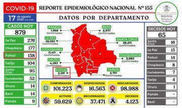 Bolivia supera los 101.000 casos de coronavirus con casi mil contagios nuevos