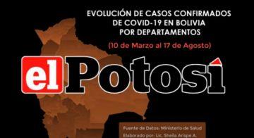 Vea el avance de los casos de #coronavirus en #Bolivia hasta el 17 de agosto de 2020