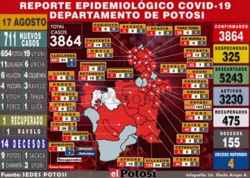 Potosí suma 711 nuevos casos de coronavirus y acumulado supera los 3.800, según segundo reporte del Sedes