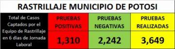 Según datos preliminares, rastrillaje halló más de 1.300 casos positivos en el municipio