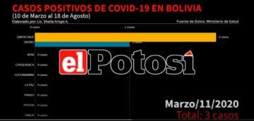 Vea el avance de los casos de #coronavirus en #Bolivia hasta el 18 de agosto de 2020