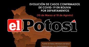 Vea el avance de los casos de #coronavirus en #Bolivia hasta el 19 de agosto de 2020