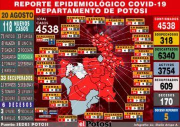 Potosí reporta 118 nuevos casos de coronavirus y acumulado supera los 4.500 contagios