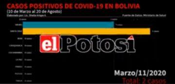 Vea el avance de los casos de #coronavirus en #Bolivia hasta el 20 de agosto de 2020