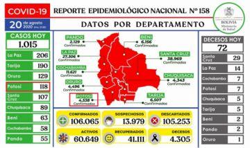 Bolivia supera los 106.000 casos de coronavirus con más de mil contagios nuevos