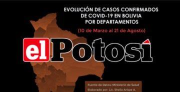 Vea el avance de los casos de #coronavirus en #Bolivia hasta el 21 de agosto de 2020