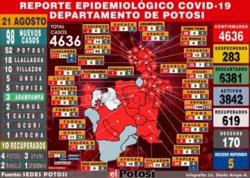 Potosí reporta 98 nuevos casos de coronavirus y acumulado supera los 4.600