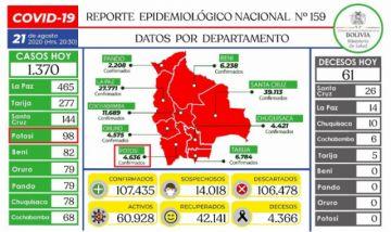 Bolivia supera los 107.000 casos de coronavirus con más de mil contagios nuevos