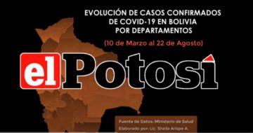Vea el avance de los casos de #coronavirus en #Bolivia hasta el 22 de agosto de 2020