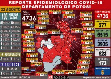 Potosí suma 100 nuevos casos de coronavirus y acumulado supera los 4.700