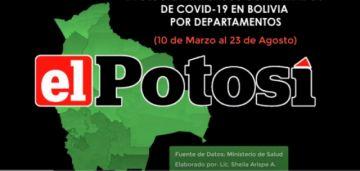Vea el avance de los casos de #coronavirus en #Bolivia hasta el 23 de agosto de 2020