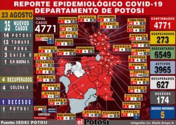 Potosí suma 35 casos nuevos de coronavirus y acumulado sube a 4.771
