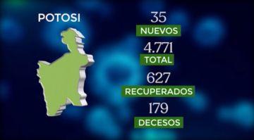 Bolivia supera los 109.000 casos de coronavirus con casi mil contagios nuevos