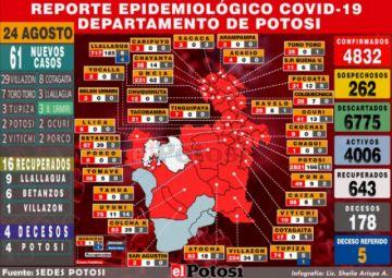 Potosí suma 61 casos de coronavirus y acumulado supera los 4.800