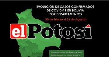 Vea el avance de los casos de #coronavirus en #Bolivia hasta el 24 de agosto de 2020