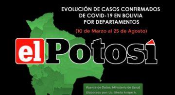 Vea el avance de los casos de #coronavirus en #Bolivia hasta el 25 de agosto de 2020