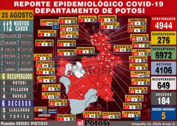 Potosí se acerca a los 5.000 casos de coronavirus con 112 nuevos contagios