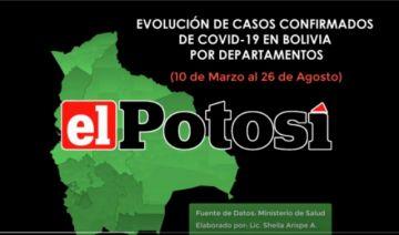 Vea el avance de los casos de #coronavirus en #Bolivia hasta el 26 de agosto de 2020