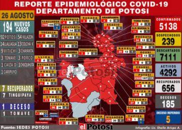 Potosí supera los 5.000 casos de coronavirus con 194 nuevos contagios
