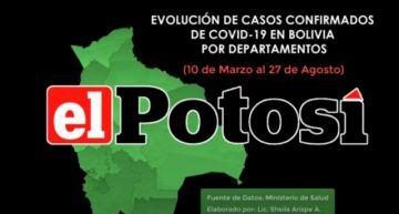 Vea el avance de los casos de #coronavirus en #Bolivia hasta el 27 de agosto de 2020