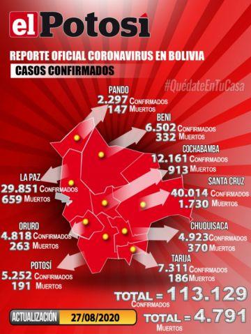 Bolivia supera los 113.000 casos de coronavirus con más de mil contagios nuevos