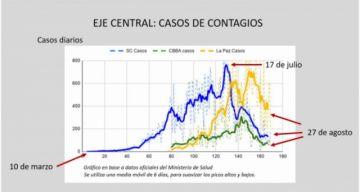 """Los datos indican que el pico de los contagios ya pasó, el país está en """"desescalada"""""""