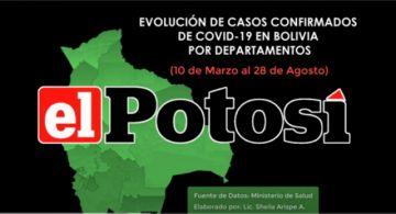 Vea el avance de los casos de #coronavirus en #Bolivia hasta el 28 de agosto de 2020