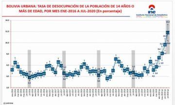 INE reporta el incremento de tasa de desocupación a 11,8% en julio