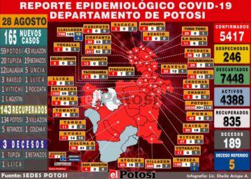 Potosí reporta 165 nuevos casos de coronavirus y acumulado supera los 5.400