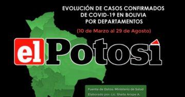 Vea el avance de los casos de #coronavirus en #Bolivia hasta el 29 de agosto de 2020