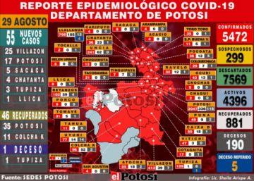 Potosí reporta 55 nuevos casos de coronavirus y acumulado sube a 5.472