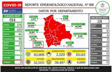 Bolivia se acerca a los 116.000 casos de COVID-19, con casi mil nuevos, sin contar a Potosí