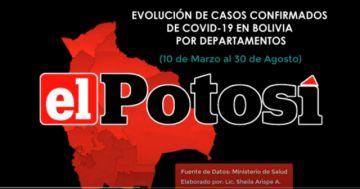 Vea el avance de los casos de #coronavirus en #Bolivia hasta el 30 de agosto de 2020