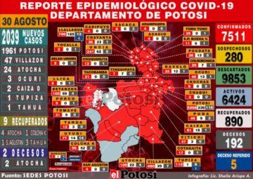 """Potosí suma más de 2.000 casos nuevos de coronavirus tras """"megatamizaje"""""""