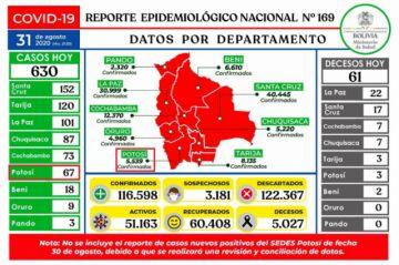 Bolivia supera los 116.000 casos de coronavirus con casi mil contagios nuevos