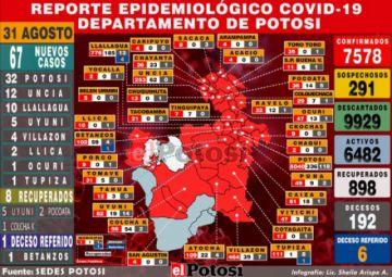 Potosí suma 67 nuevos casos de coronavirus y acumulado supera los 7.500