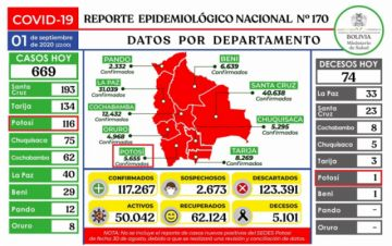 Bolivia supera los 117.000 casos de coronavirus con casi mil contagios nuevos