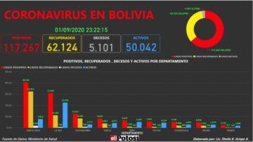 Vea el mapa interactivo de los casos de #coronavirus en #Bolivia hasta el 1 de septiembre de 2020