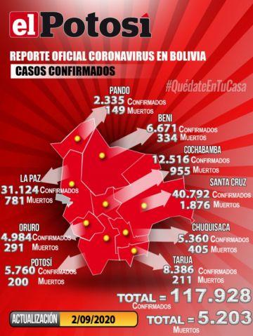 Bolivia se acerca a los 118.000 casos de coronavirus y mantiene menos de mil contagios nuevos