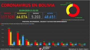 Vea el mapa interactivo de los casos de #coronavirus en #Bolivia hasta el 2 de septiembre de 2020