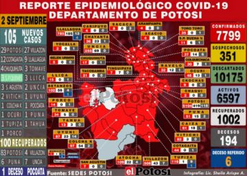 Potosí reporta 105 nuevos casos de coronavirus y acumulado supera los 7.7000