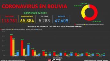 Vea el mapa interactivo de los casos de #coronavirus en #Bolivia hasta el 3 de septiembre de 2020