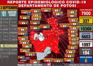 Potosí suma 101 nuevos casos de coronavirus y acumulado llega a 7.900