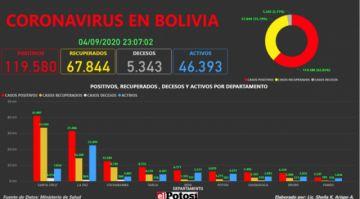 Vea el mapa interactivo de los casos de #coronavirus en #Bolivia hasta el 4 de septiembre de 2020
