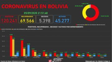 Vea el mapa interactivo de los casos de #coronavirus en #Bolivia hasta el 5 de septiembre de 2020