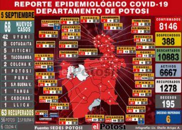 Potosí reporta 68 nuevos casos de coronavirus y acumulado supera los 8.100