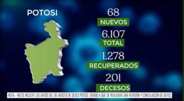 Bolivia supera los 120.000 casos de coronavirus y mantiene menos de mil contagios nuevos