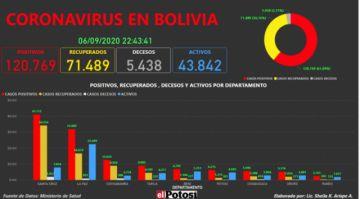 Vea el mapa interactivo de los casos de #coronavirus en #Bolivia hasta el 6 de septiembre de 2020