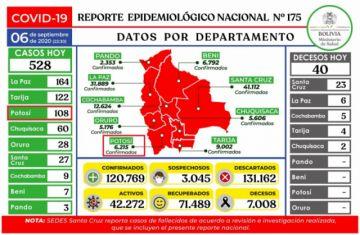 Bolivia tiene 120.769 casos de coronavirus y mantiene menos de mil contagios nuevos
